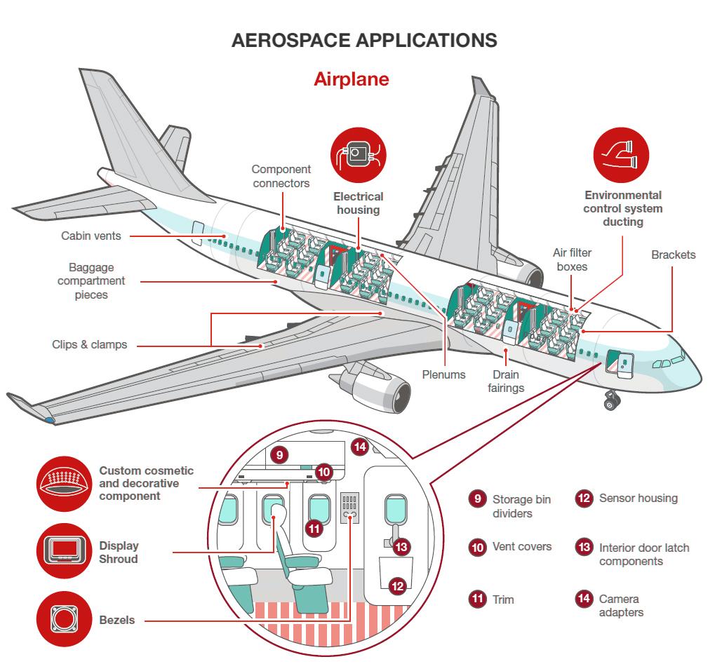 3D printing applications aerospace
