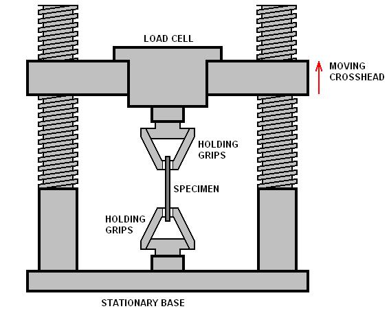 Understanding the mechanical properties of 3d prints